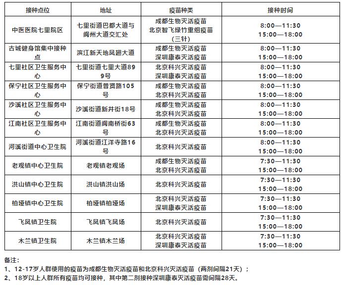阆中市8月31日新冠病毒疫苗接种点位
